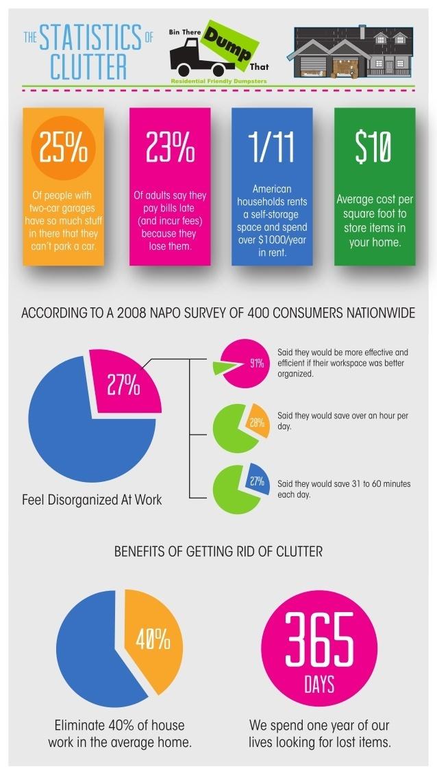 Statistics of Clutter