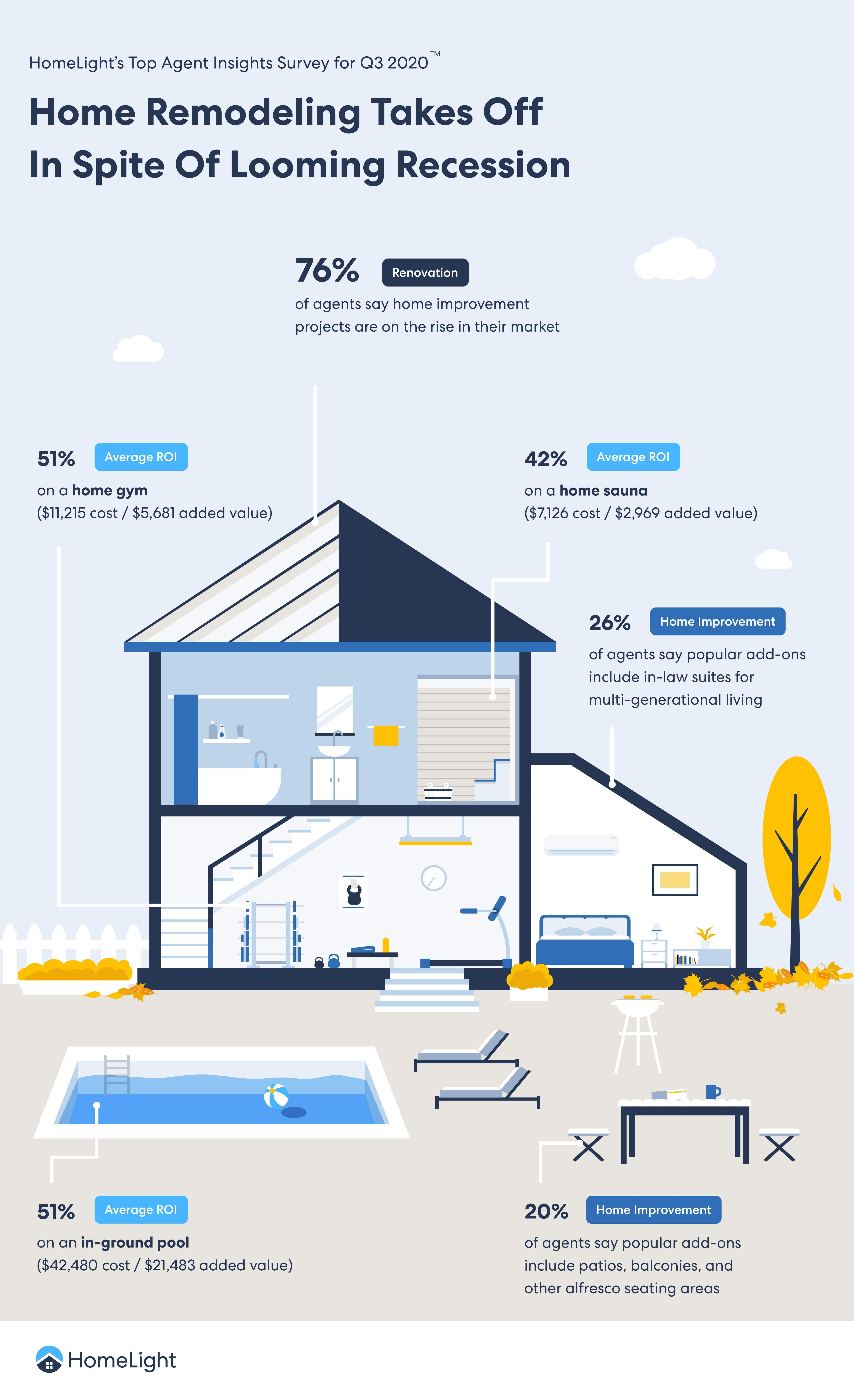 A HomeLight infographic sharing ROI on home improvement projects.