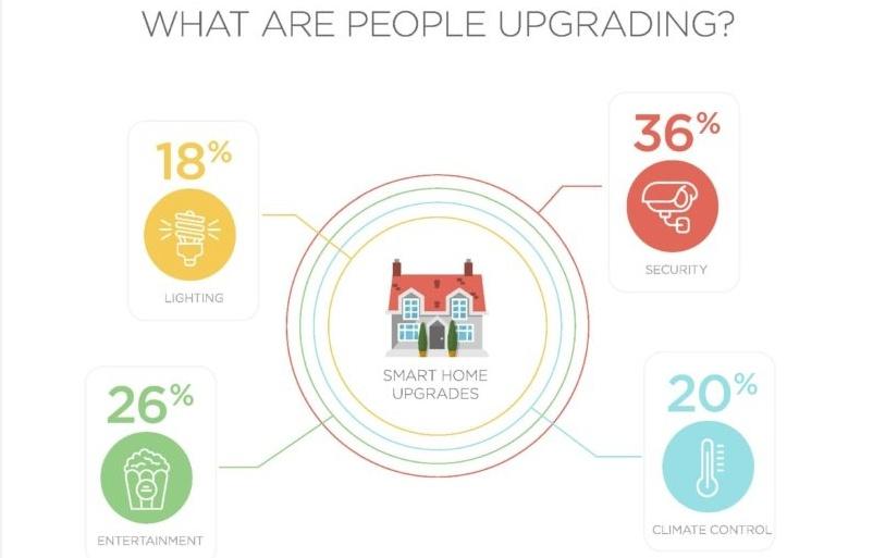 Smart Home Technology Stats